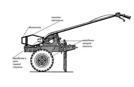 Технические характеристики мотоблока Урал