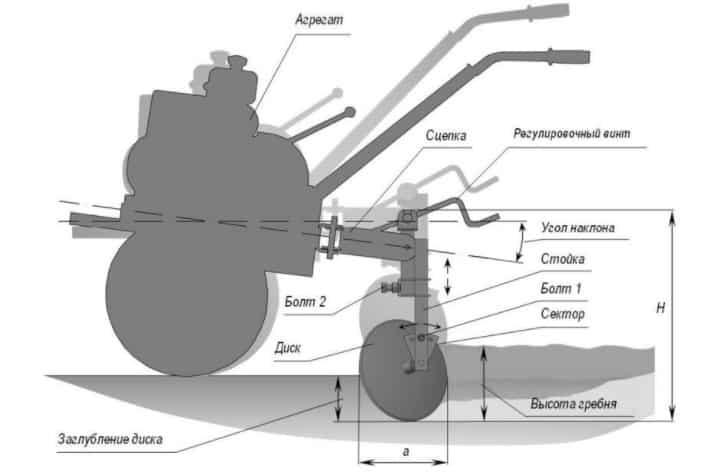 Дисковый окучник для мотоблока своими руками: чертежи