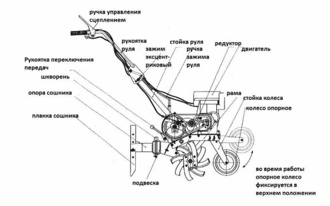 Культиватор Прораб