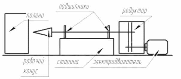 Навесной дровокол на мотоблок: чертежи