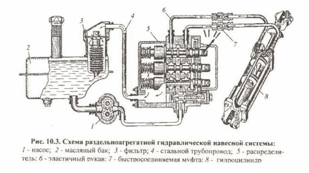 Схема гидравлической навесной системы
