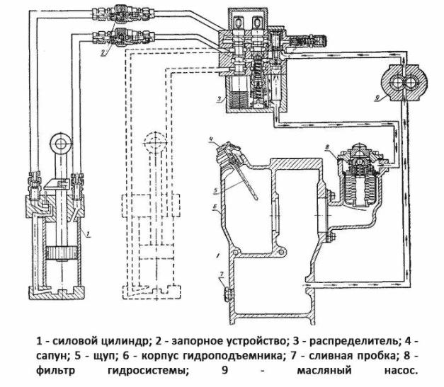 Схема работы гидравлики