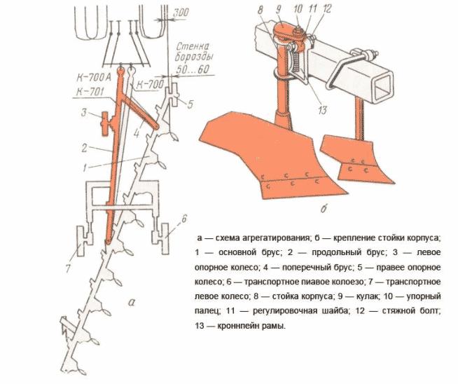 Устройство и принцип работы плуга для трактора