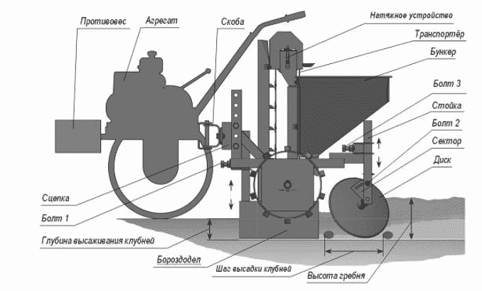 Конструкция, принцип работы и виды картофелесажалок