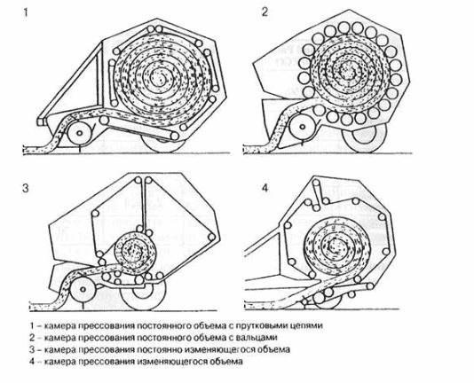 Конструкция рулонного пресс-подборщика
