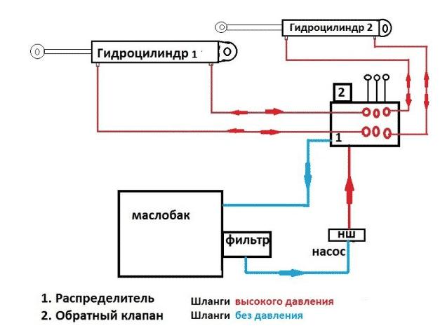 Схема гидравлики на самодельный минитрактор