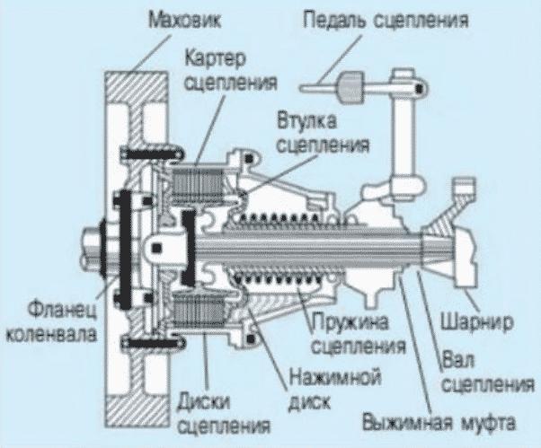Схема сцепления на минитрактор