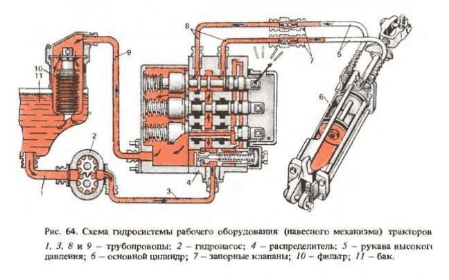 Устройство гидравлики минитрактора