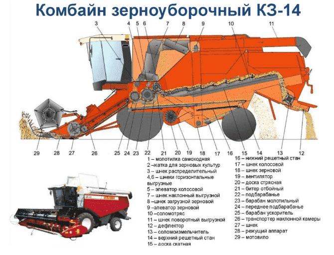 Устройство зерноуборочного комбайна