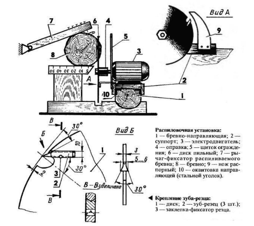 Приспособление для бензопилы для продольной распиловки своими руками, чертеж
