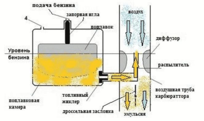 Как промыть карбюратор бензопилы без разборки