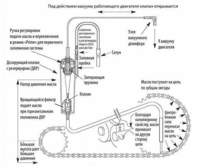 Система смазки цепи электропилы