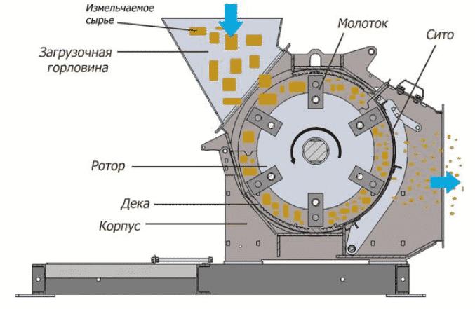 Устройство зернодробилки